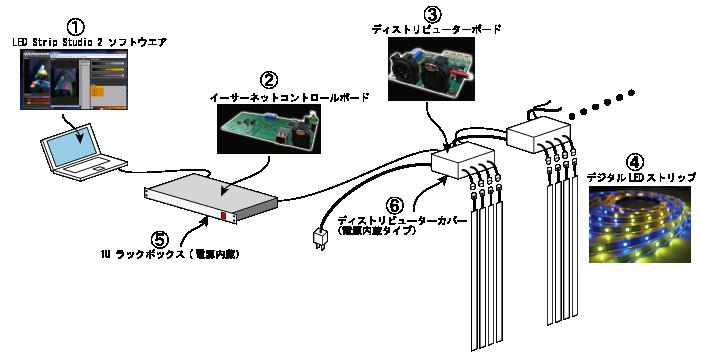 LEDストリップ構成図